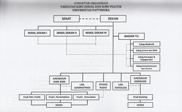 Struktur Organisasi FISP UNPATTI